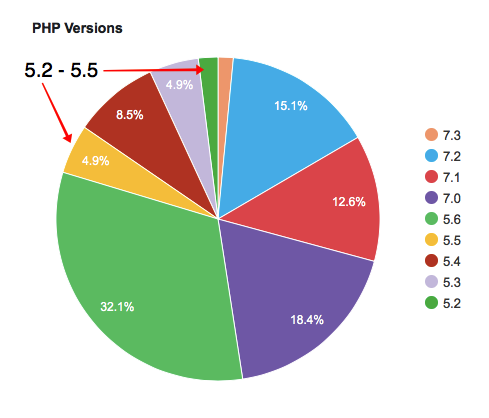 WordPress PHP versions